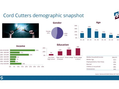 Cord Cutter Demographics