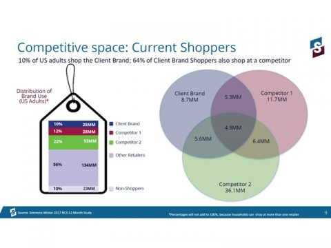 Competitive Space - Brand Shoppers