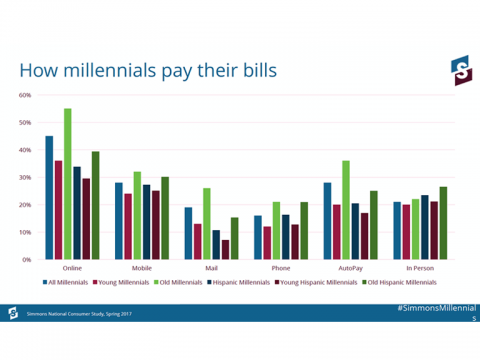 Millennials Bill Pay