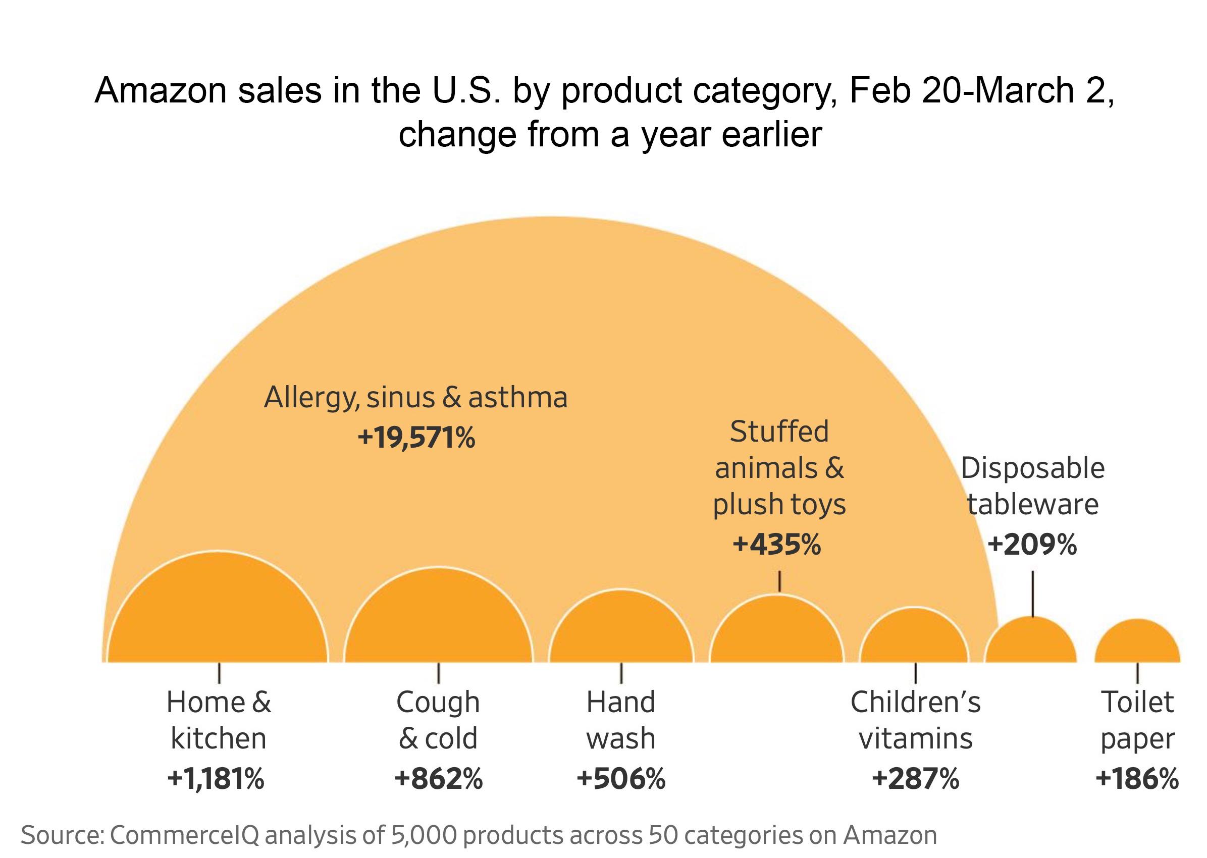 Amazon Product Sales COVID-19