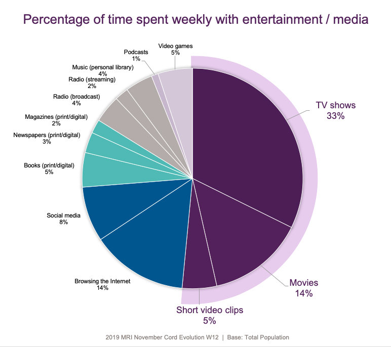 Consumers Time Spent by Media