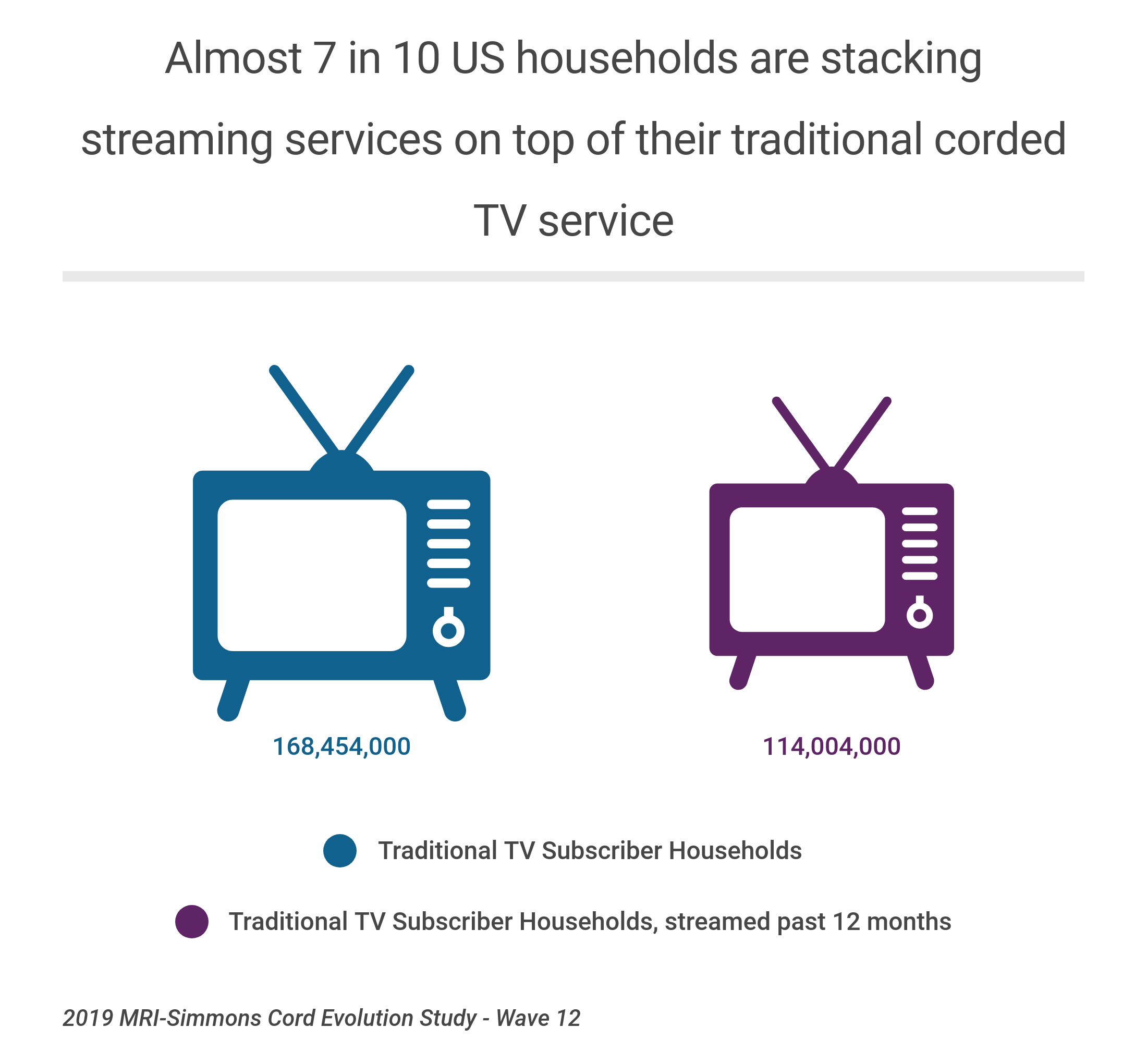 Streaming TV Stackers